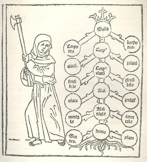 1--logic tree