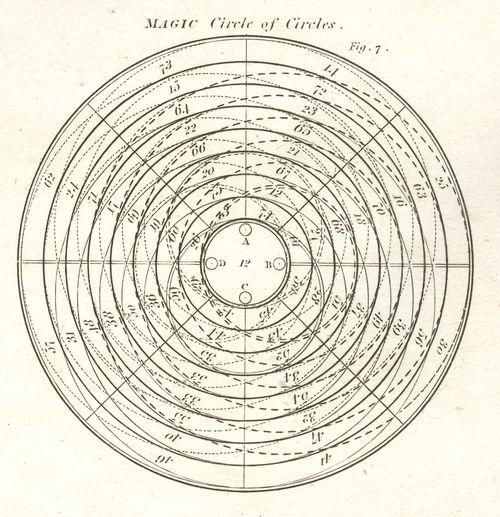 1--logic tree magic circle