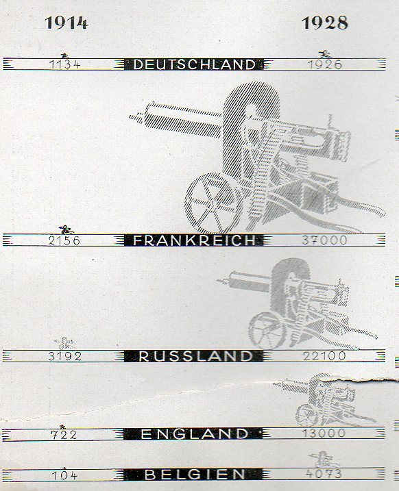 Germany  1928  machine guns522
