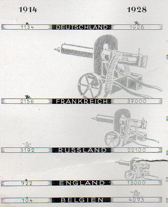 Germany  1928  machine guns522