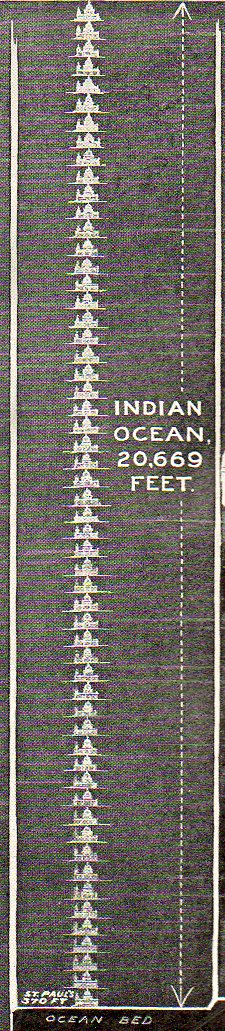 Sea depths indian535