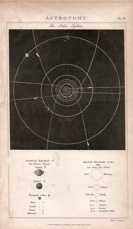 Circles--solar systemb917