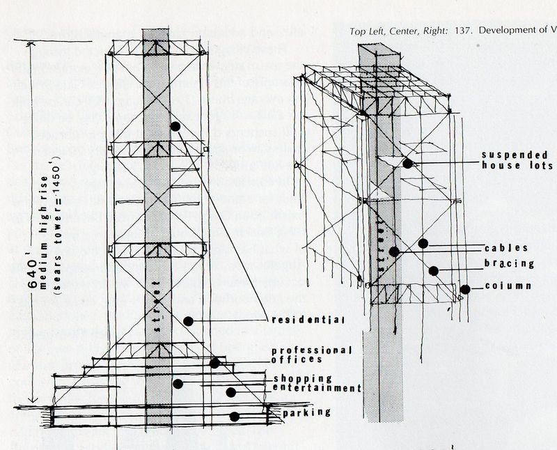 Vertical suburbs360
