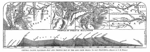 Pacific_Railroad_Profile_1867