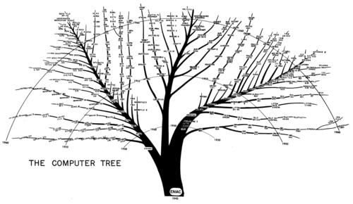 Computer tree