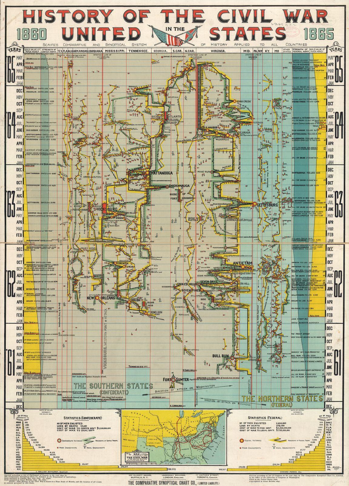 JF Ptak Science Books A Beautiful Timeline The US Civil War - Us timeline map