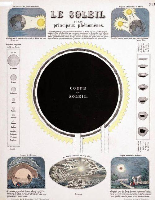 ASTRONOMY--sun