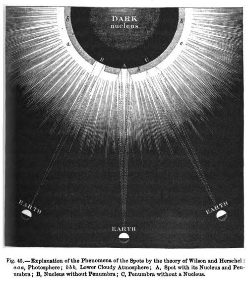 Sunspot hole