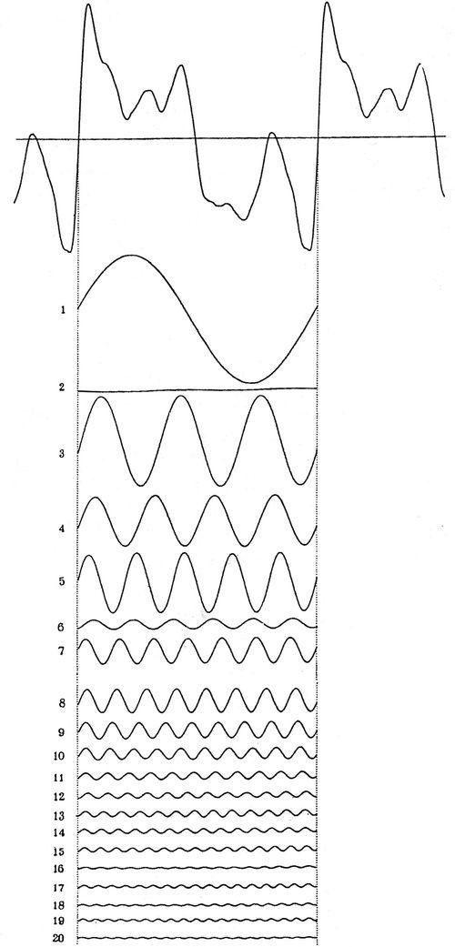 32--big--Harmonic_synthesizer_diagram