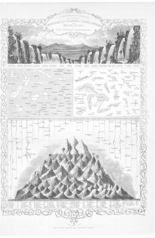 Mountain comparative