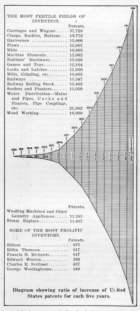 Patent graph725