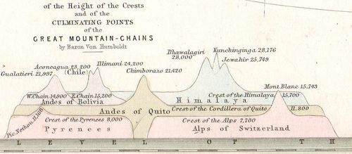 Geological mountain ranges935