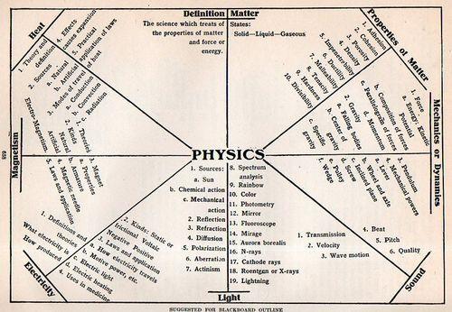 PHYSICS CHART012