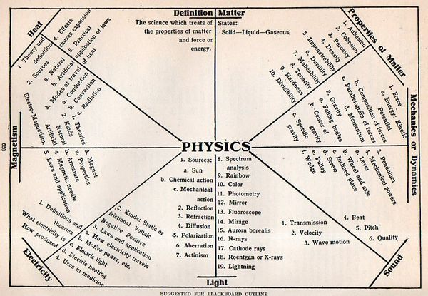 JF Ptak Science Books: Visualizing Physics for the 6th Grade