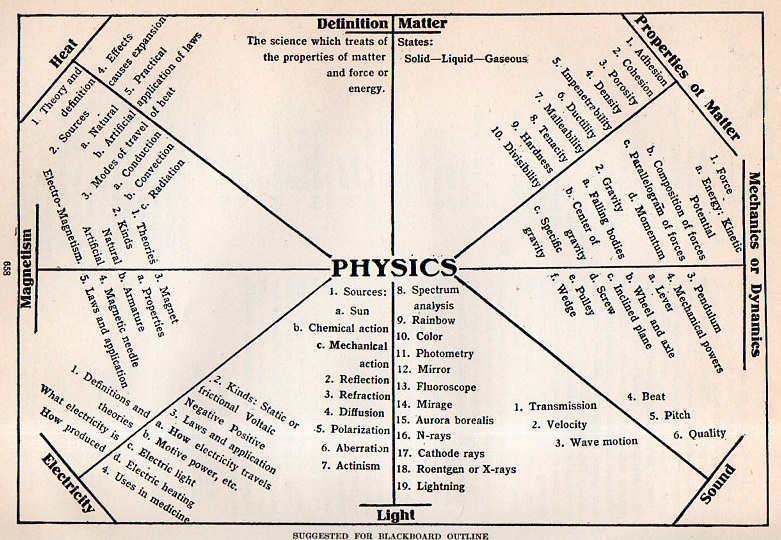 Jf ptak science books visualizing physics for the 6th grade 1912 physics chart012 sciox Image collections