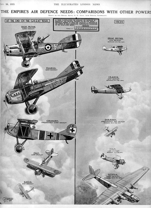 Infographic Aviation 1935025
