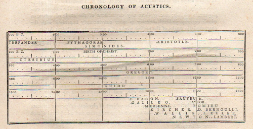 Young chronology acoustics643
