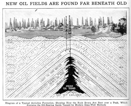 Oil fiekd cross section657