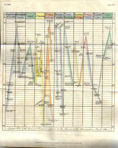 Dataviz Canal heights 1817