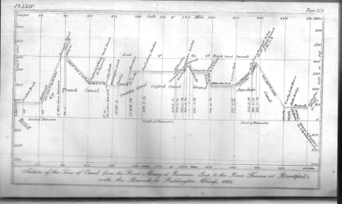 Dataviz canal cross section