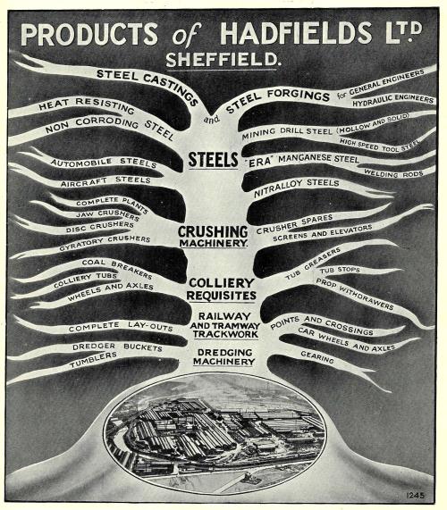 Tree evolution