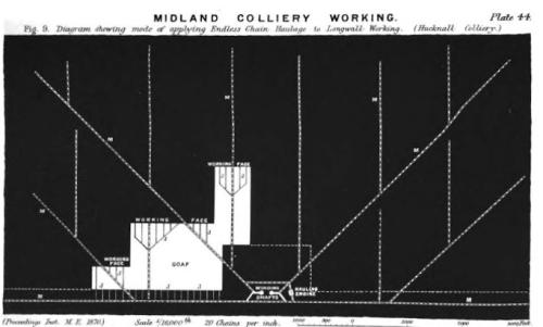 Mechanical Eingeers Proc 1870 Coal mine