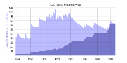 Minimum wage History_of_US_federal_minimum_wage_increases