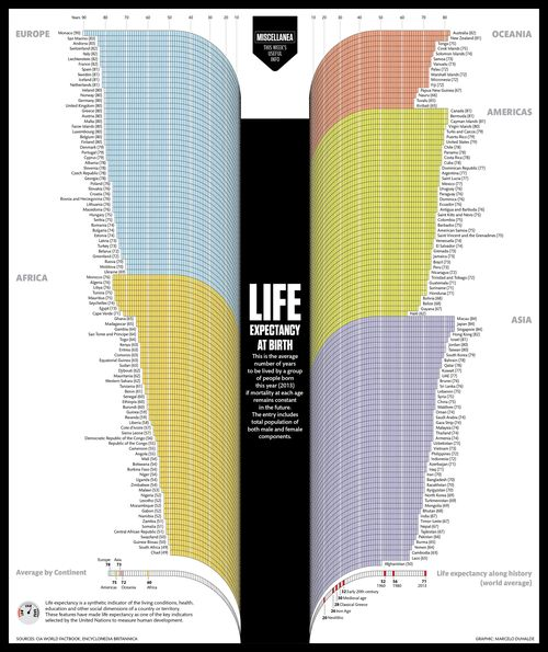 Life expectancy in graph