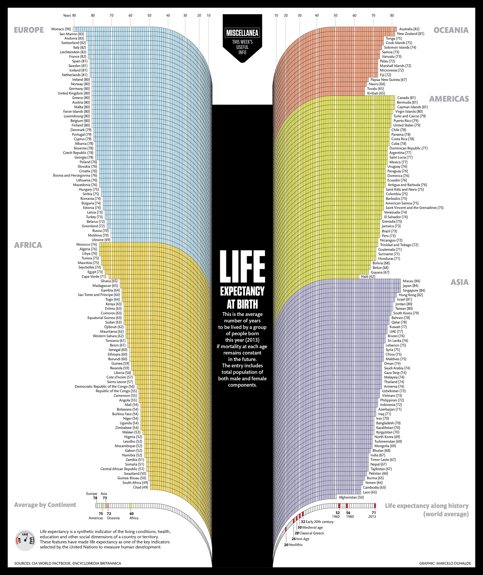 Life Expectancy Graph uk Life Expectancy in Graph