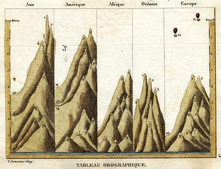 Maps Mountains Levasseur