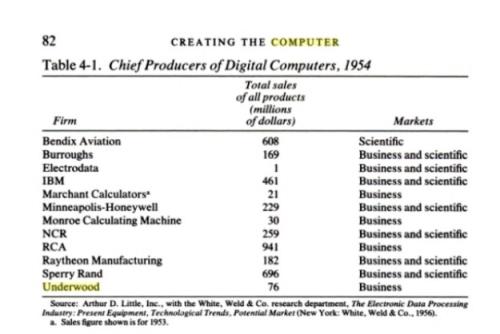 Computer income