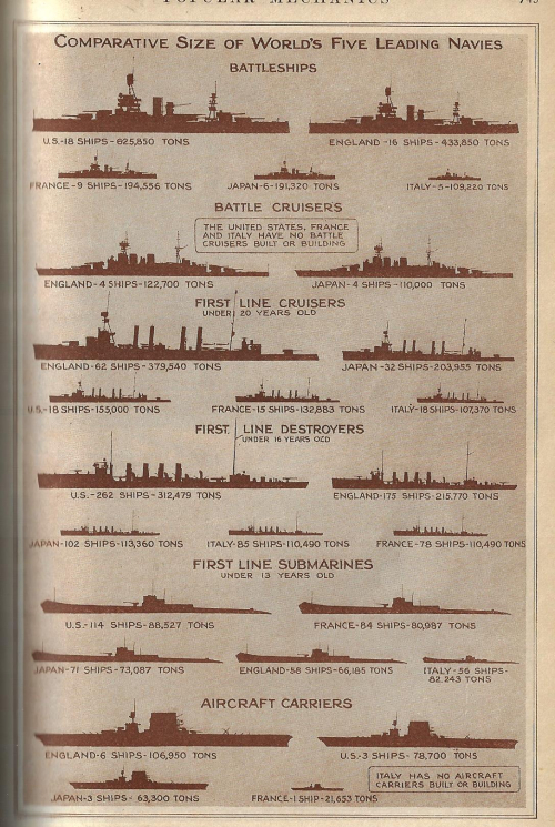Pop Mech 1929 dataviz navy strength
