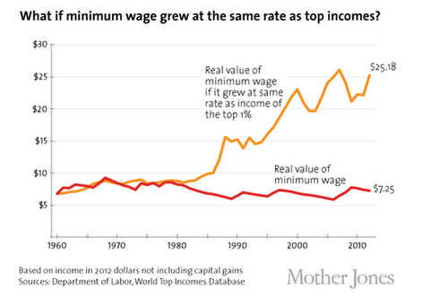 Minimum wage top income