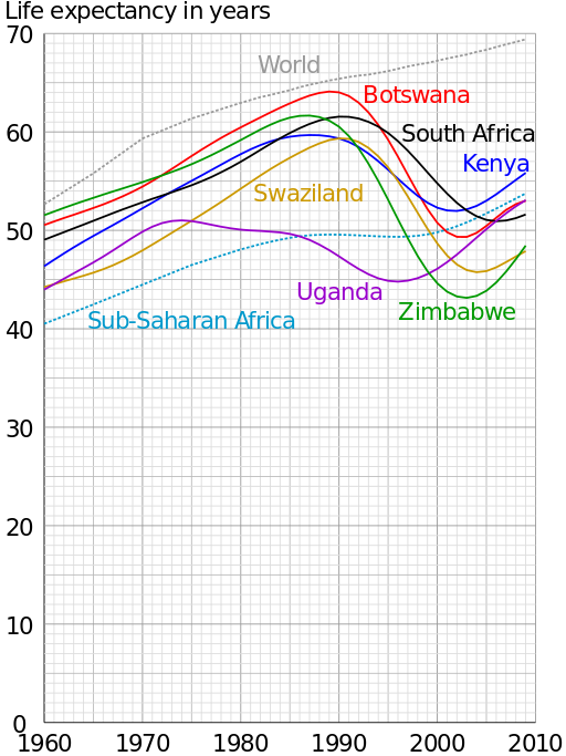 us Life Expectancy Graph Graph Life Expect