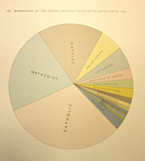 DATAviz 1890 census leading religious sects