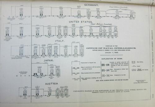 Dataviz naval power _3_ 1903