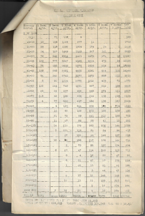 NYC apartment rents 1933
