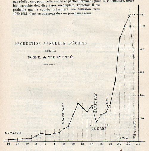 Einstein relativituy lecat graph