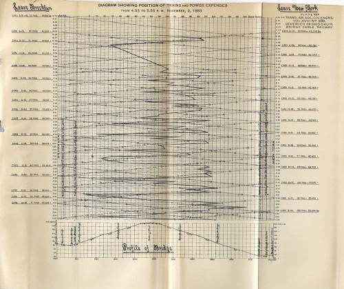 Brooklyn Bridge 1888 cable railway