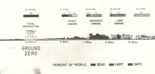 Nato damage _4_