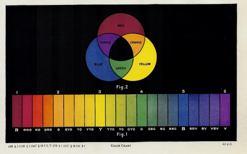 Color Chart ROYGBV