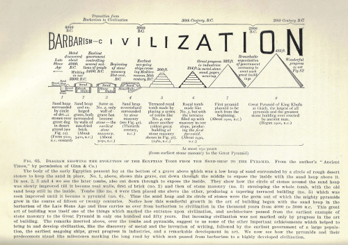 Dataviz civilization